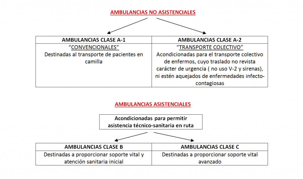 ambulancias no asistenciales