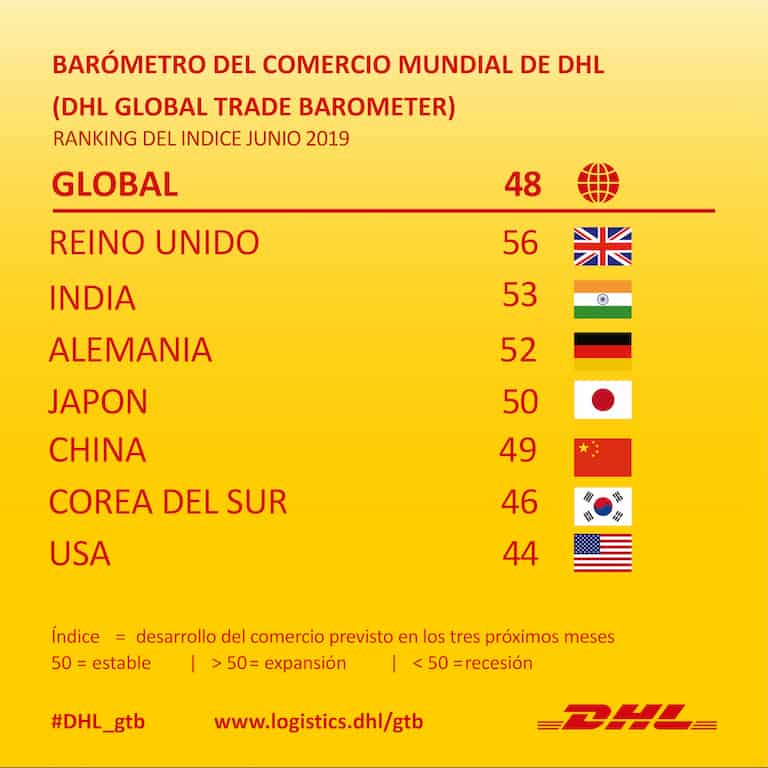 DHL GLOBAL TRADE BAROMETER A NEW AND UNIQUE LEADING INDICATOR FOR THE WORLD ECONOMY BASED ON TRADE OF INTERMEDIATES AND EARLY-CYCLE GOODS